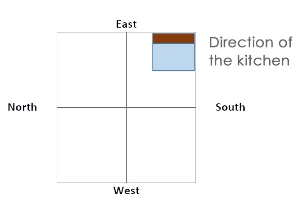 Direction of the kitchen