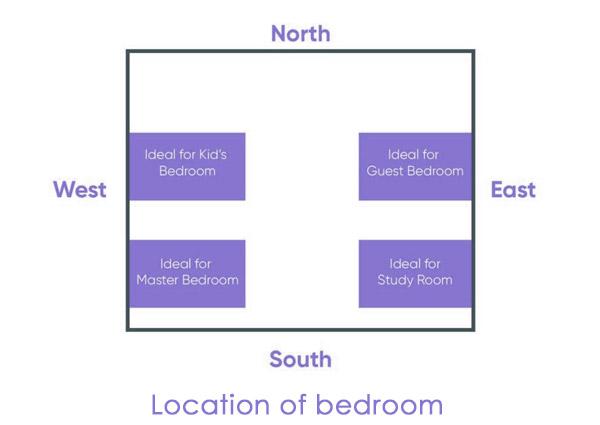 Location of bedroom