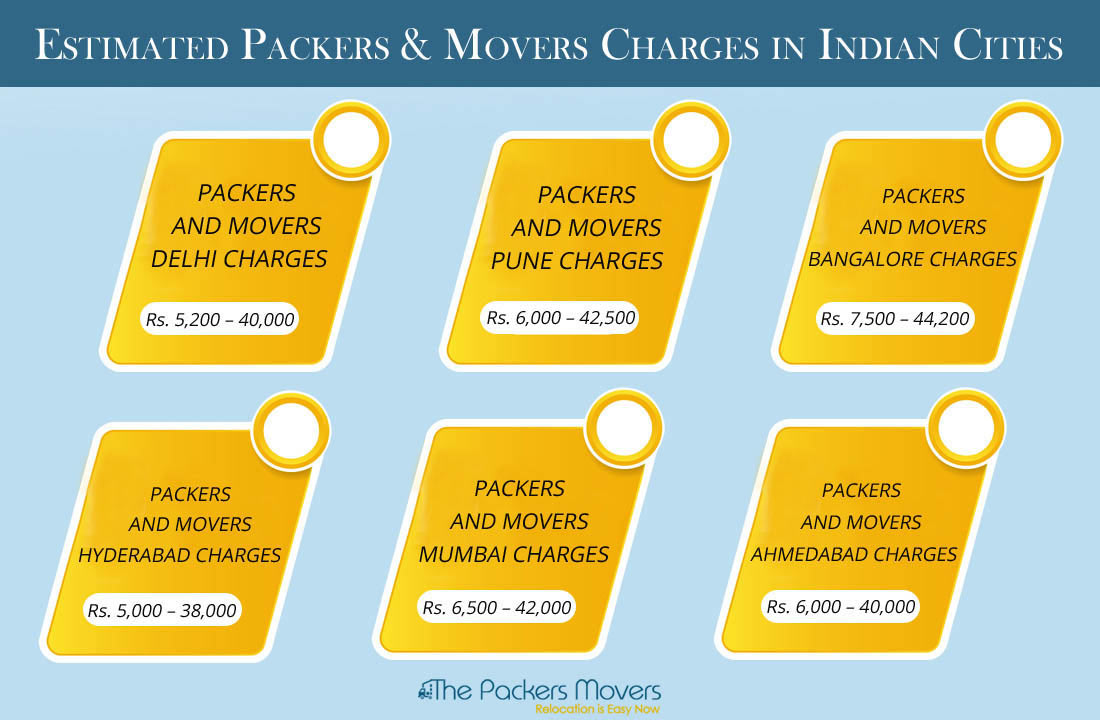 packers movers charge in Delhi NCR